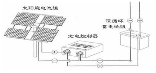 太阳能发电原理图如下